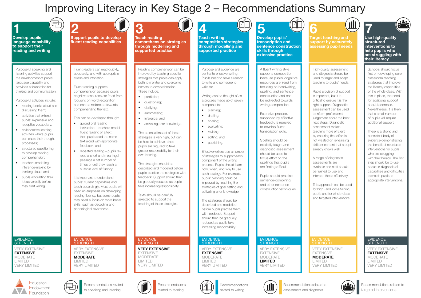Recommended research to improve & impact Teaching & Learning